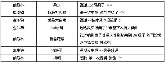 《倾城online》人气振动「万万大奖」元宝猖獗送 第九期来了!