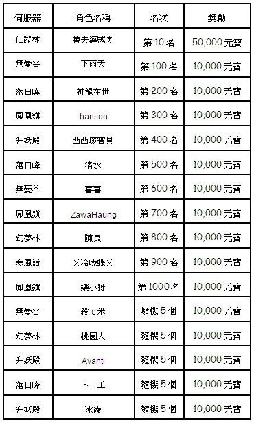 《倾城online》人气振动「万万大奖」元宝猖獗送!第十一期来了!