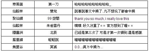 《倾城online》人气振动「万万大奖」元宝猖獗送!第十二期来了!