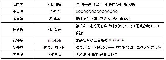 《倾城online》人气振动「万万大奖」元宝猖獗送!第十三期来了!