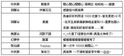 《倾城online》人气振动「万万大奖」元宝猖獗送!第十四期来了!